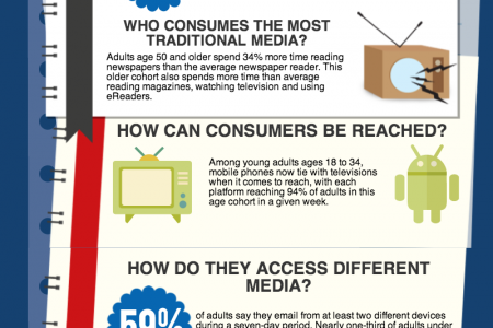 Age of User: What's The Difference in Media Use? Infographic