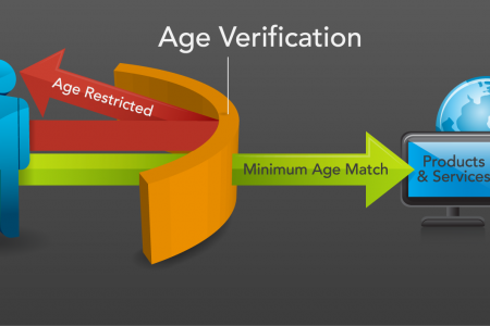 Age Verification Graphic Infographic