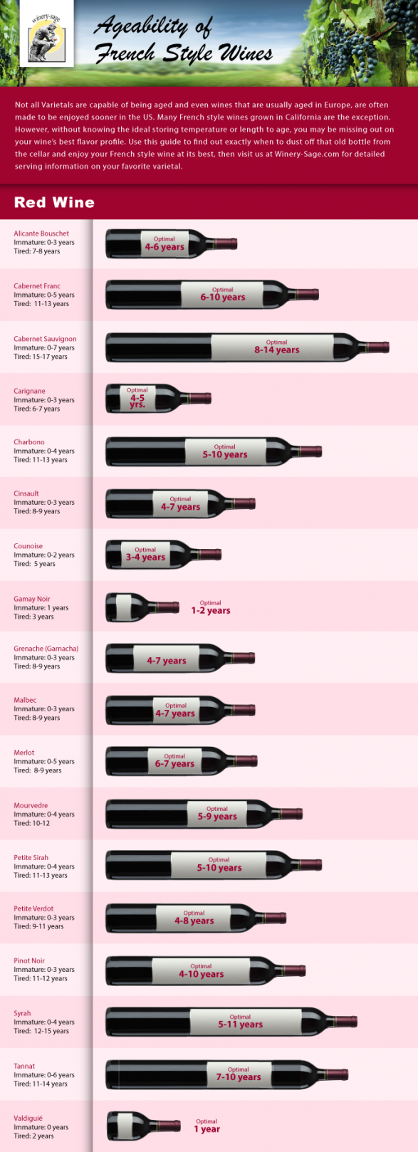 Ageability of French Red Wines