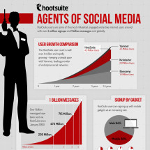 Agents of Social Media Infographic