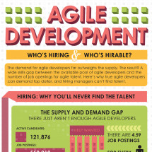 Agile Development: Who's Hiring & Who's Hirable Infographic