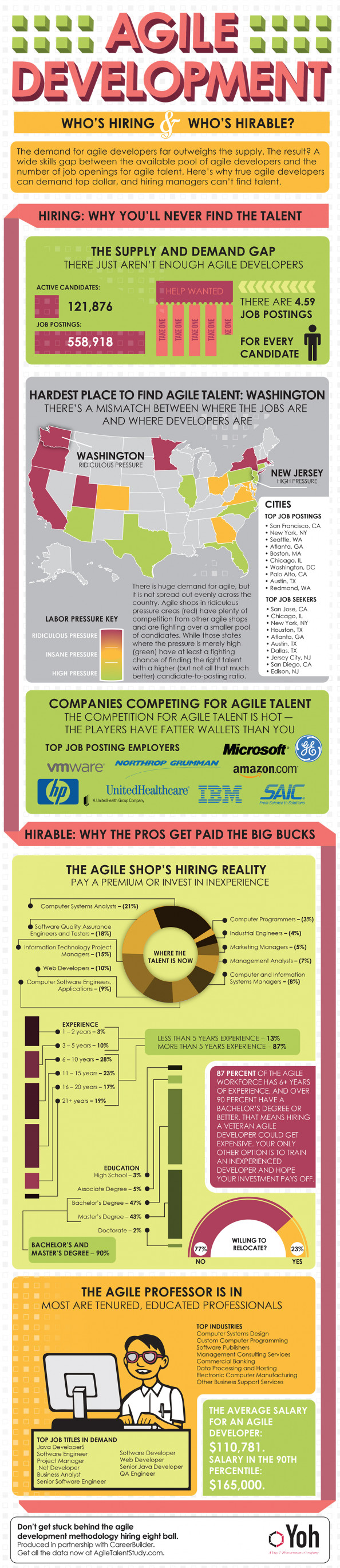 Agile Development: Who&#039;s Hiring &amp; Who&#039;s Hirable Infographic