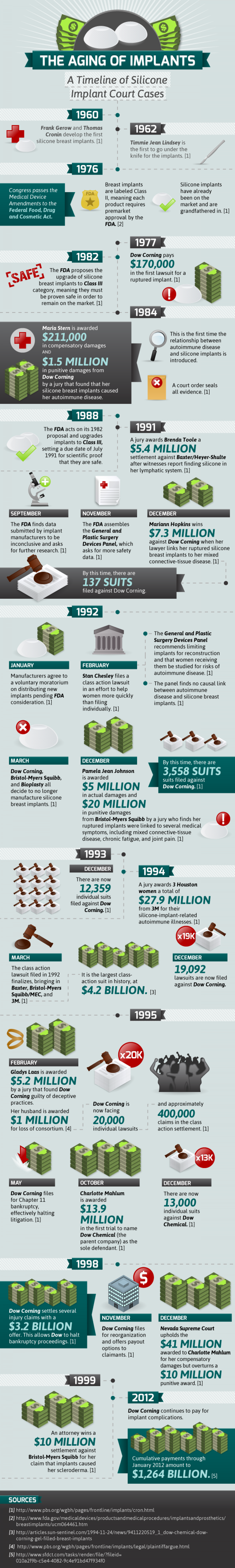 Aging of Implants : A Timeline of Silicone Infographic