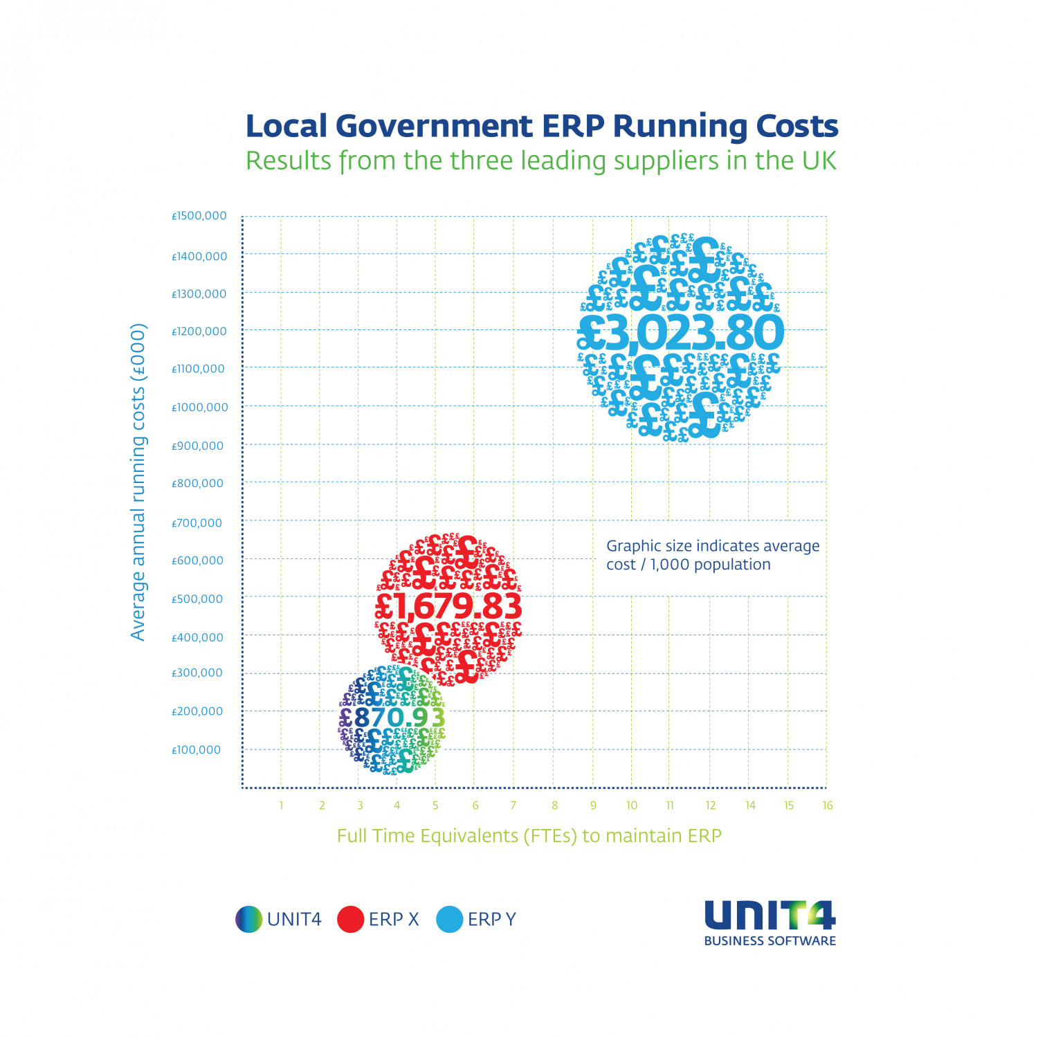 Agresso's Local Government Clients Spend Up To 3.5 Times Less on Annual ERP Running Costs Infographic