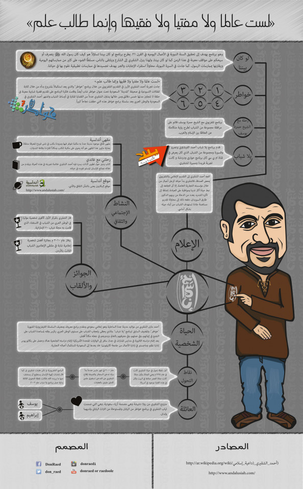        - Ahmed Al-Shequry Infographic