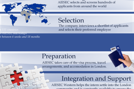 AIESEC Western Corporate Relations Infographic