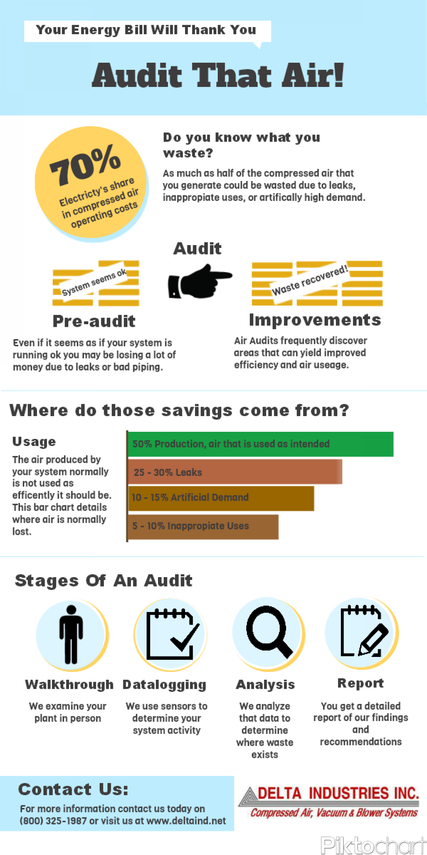 Air Audits Infographic