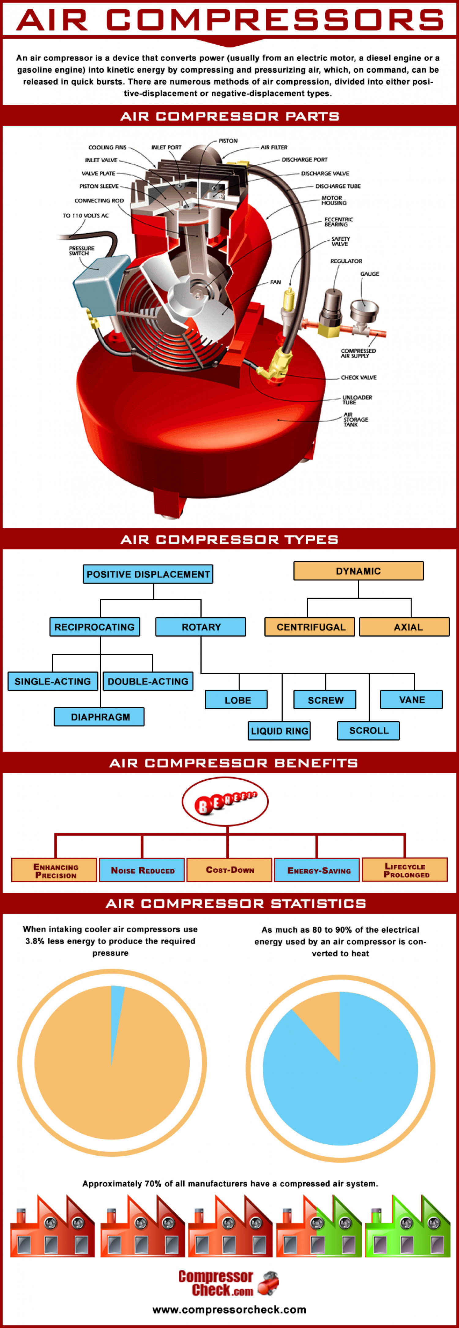 Air Compressor Benefits Infographic
