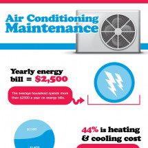 Air Conditioning Maintenance Infographic