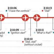 Air France Flight 447 crash timeline Infographic
