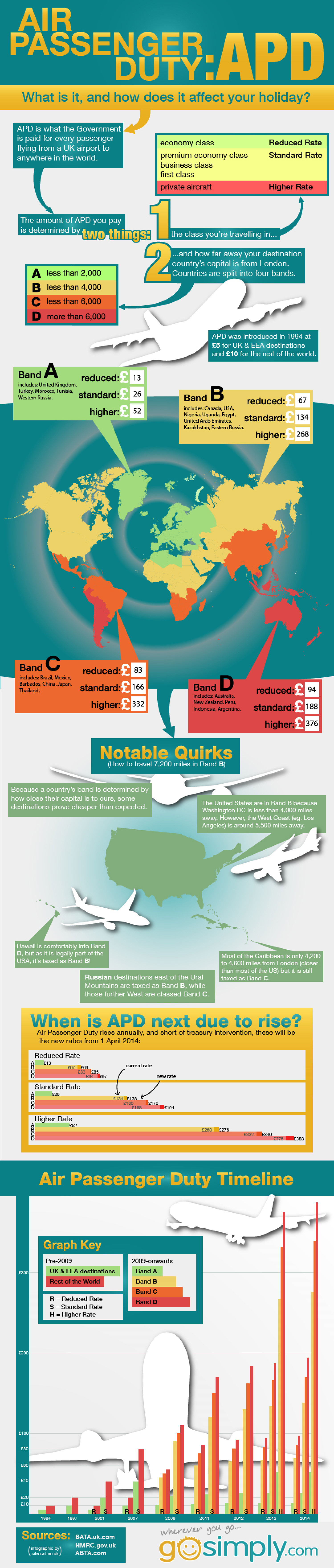 Air Passenger Duty – What is it, and How Does it Affect Your Holiday? Infographic