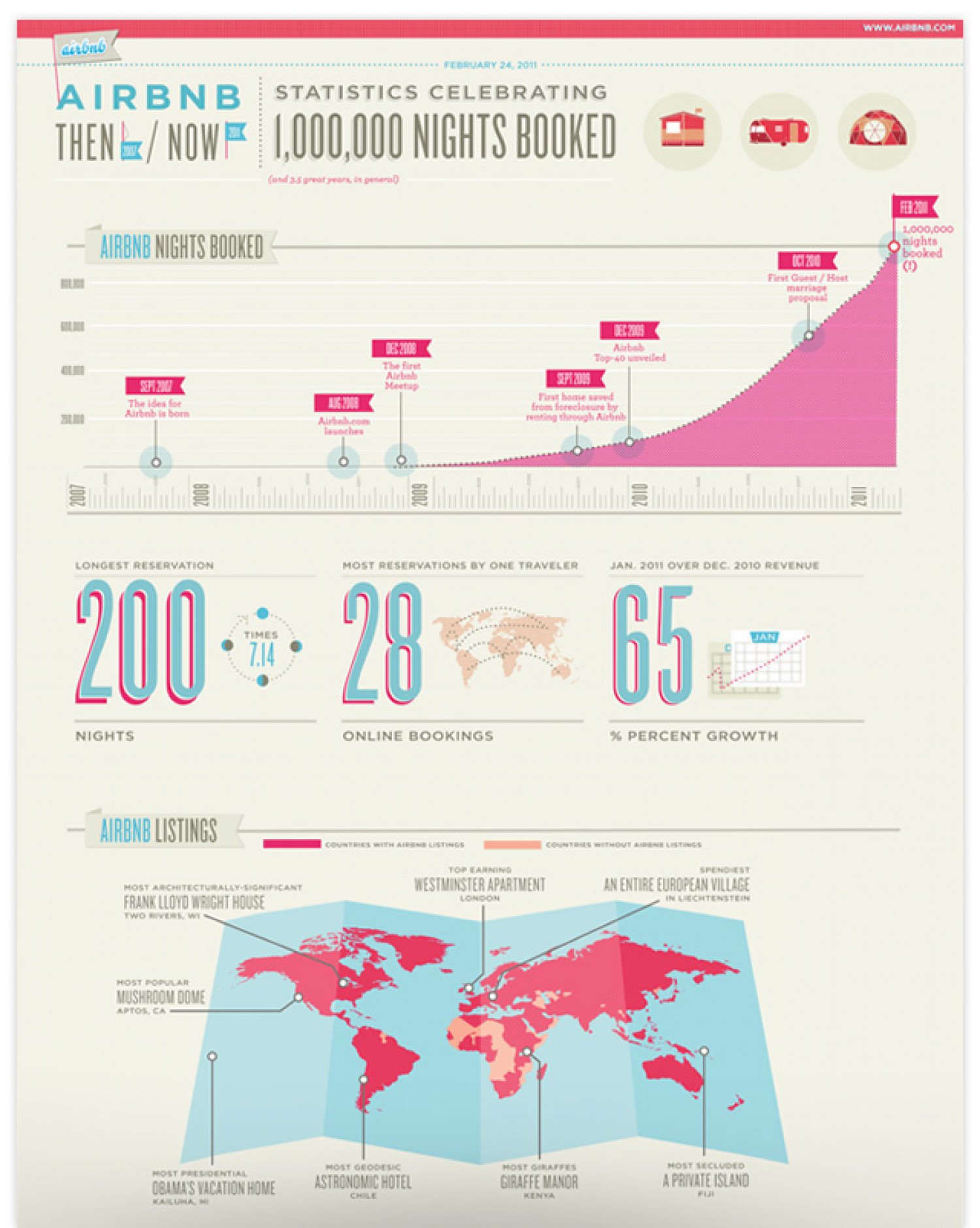 Airbnb Celebrates 1,000,000 Nights Booked! Infographic