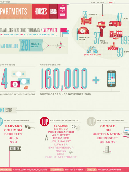 Airbnb: Type of Listings Infographic