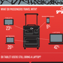 Airborne Internet Usage Infographic
