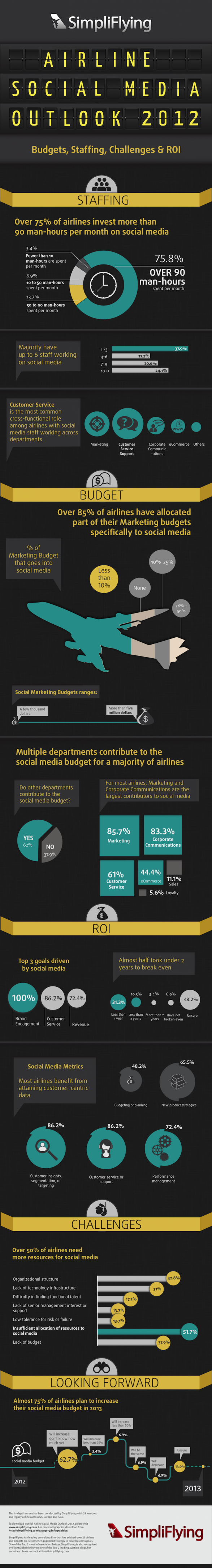 Airline Social Media Outlook 2012