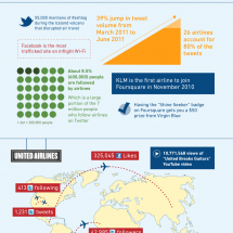 Airlines and Social Media Infographic