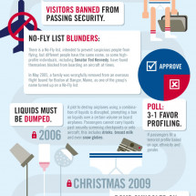 Airport Security: TSA Gone Wild Infographic