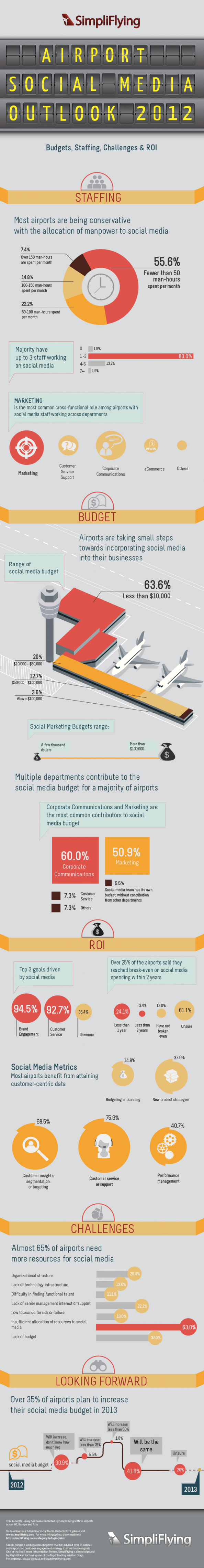 Airport Social Media Outlook 2012 Infographic