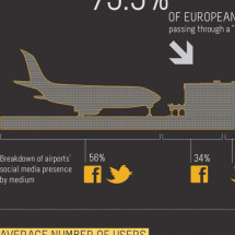 Airports Check-In to Social Media Infographic