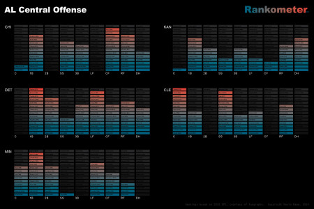 AL Central Offense Infographic