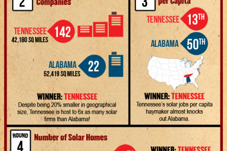 Alabama vs. Tennessee - Solar Smackdown Infographic