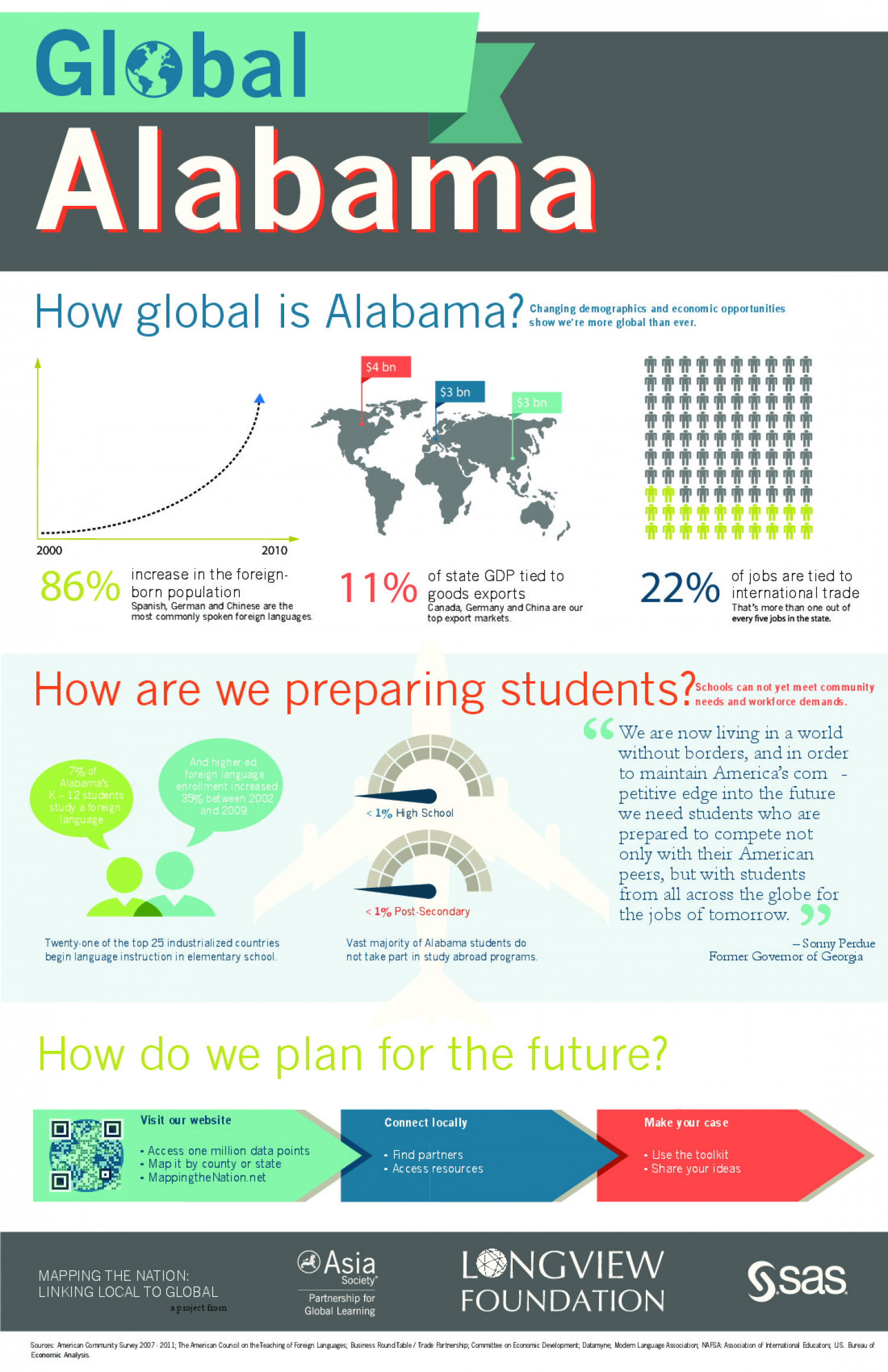 Alabama's Global Connections Infographic