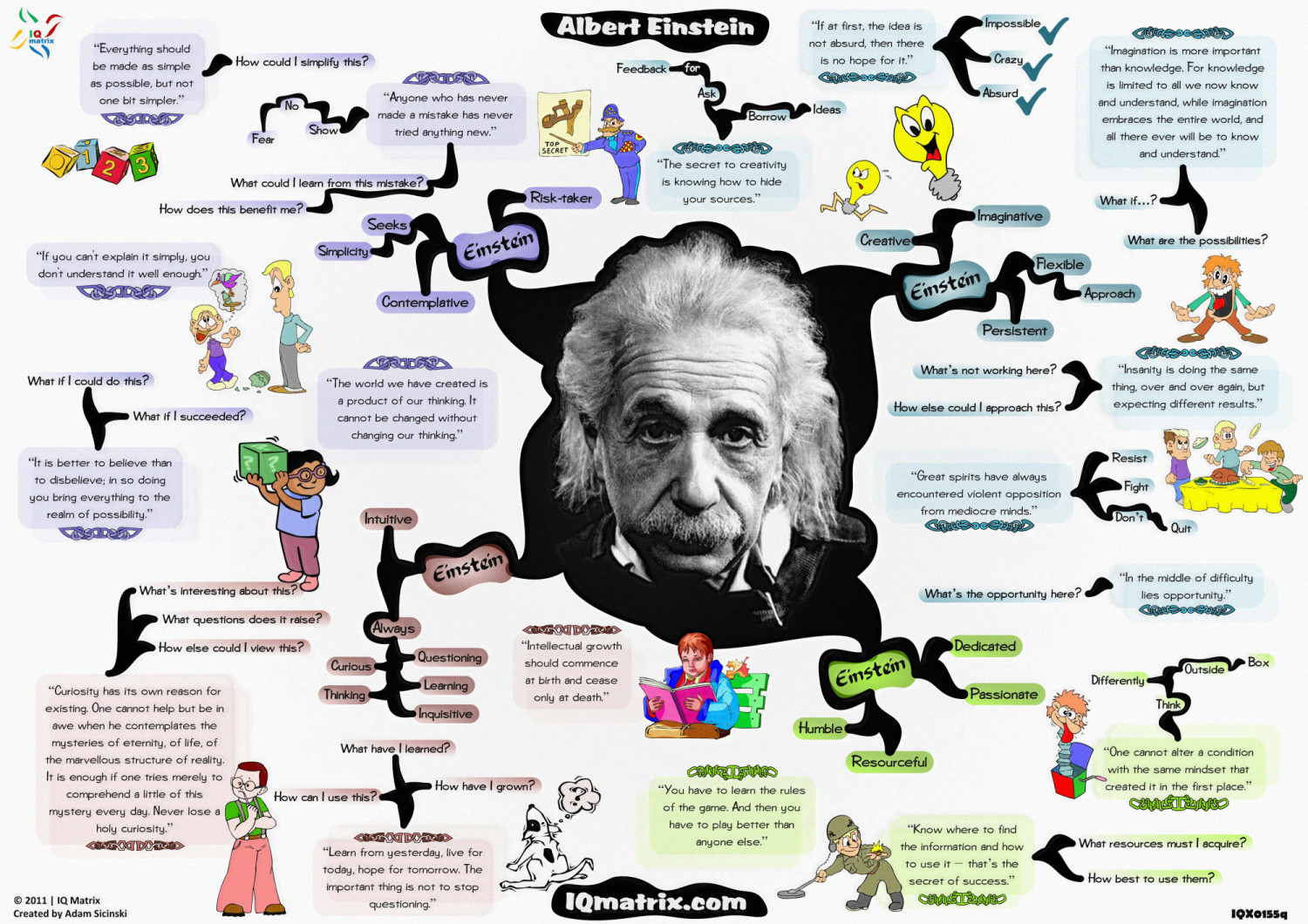Albert Einstein Mind Map Infographic