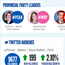 Alberta Provincial Party Leaders At a Glance Infographic
