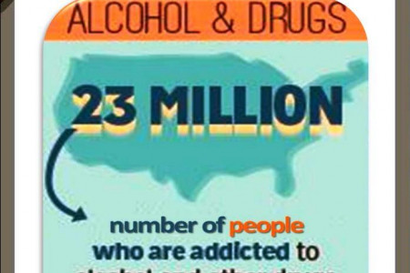 Alcohol & Drug Rehabilitation Infographic