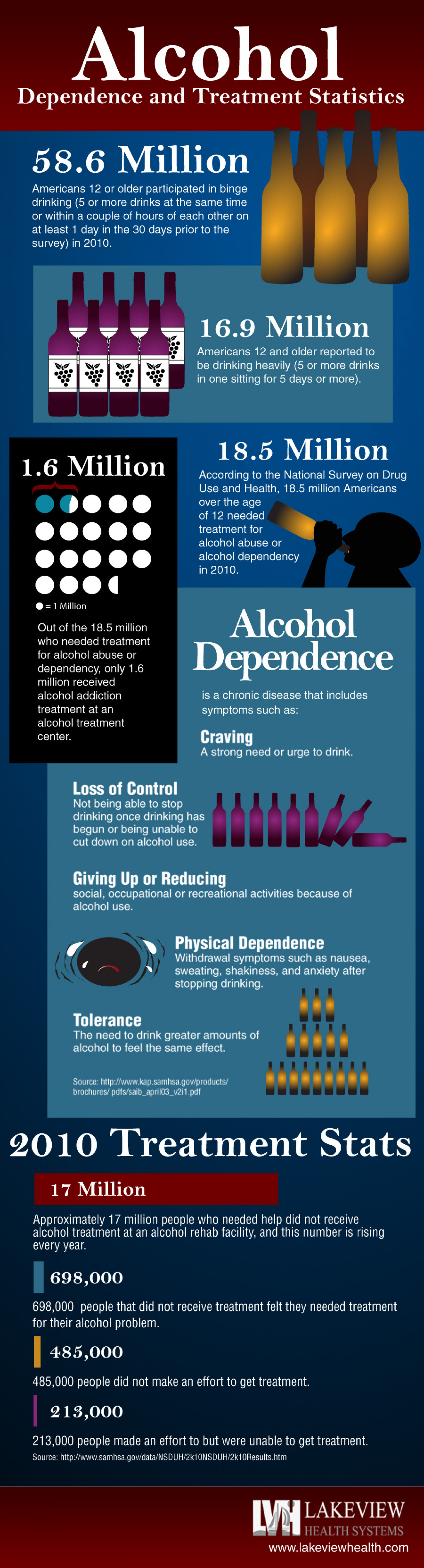 Alcohol Dependence and Treatment Statistics Infographic