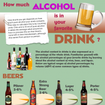 Alcohol in your drink Infographic