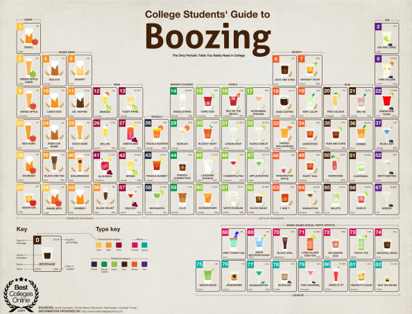 Alcohol Periodic Table Infographic
