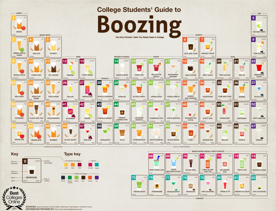 Alcohol Periodic Table
