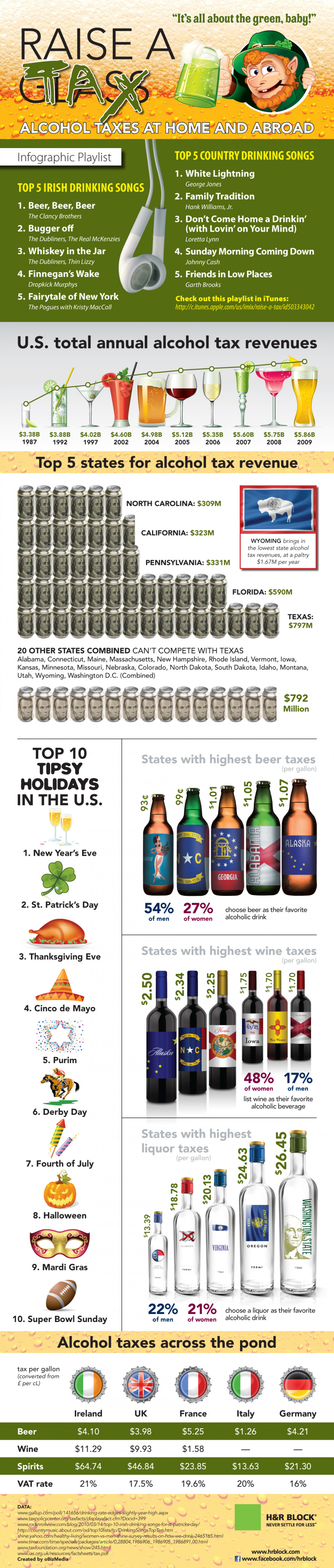 Alcohol Taxes In The U.S. and Around The World Infographic