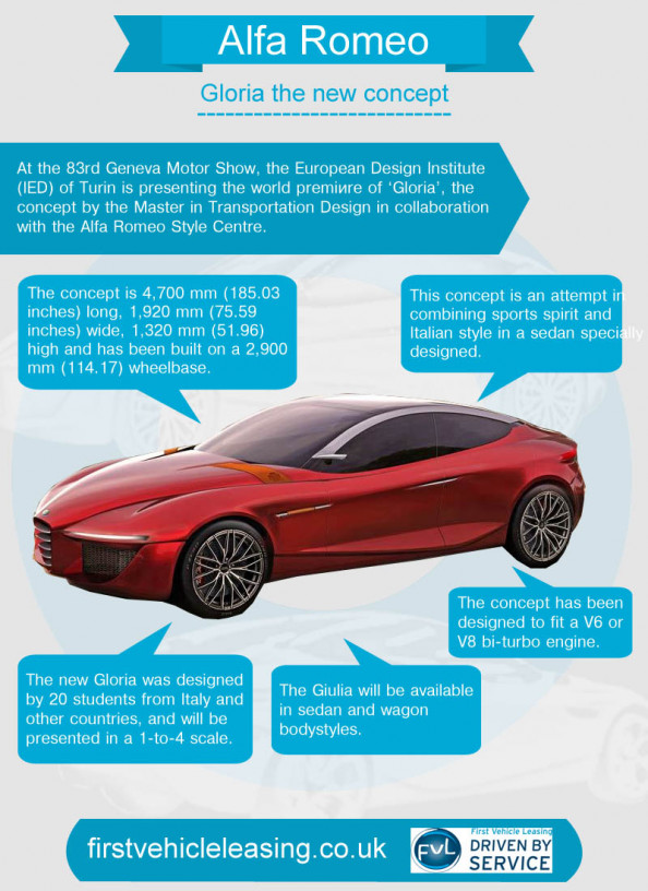 Alfa Romeo Gloria the new concept Infographic