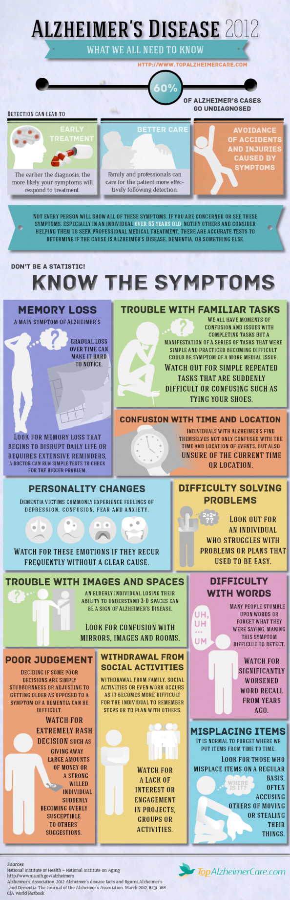 Alheimer's Disease Symptoms Infographic