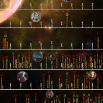 Aliens In The Movies Infographic