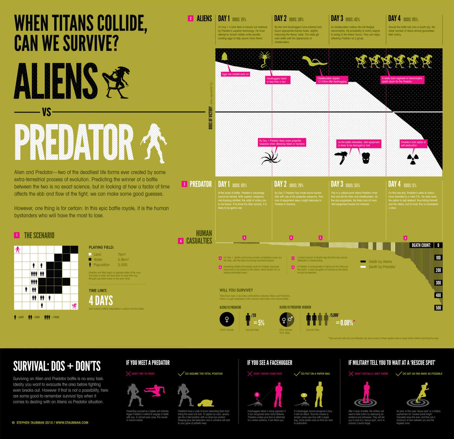 Aliens vs Predator Infographic
