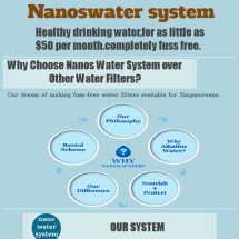 Alkaline Water Filter System with Support and Maintenance in Singapore Infographic