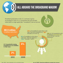 All Aboard the Broadband Wagon! Infographic