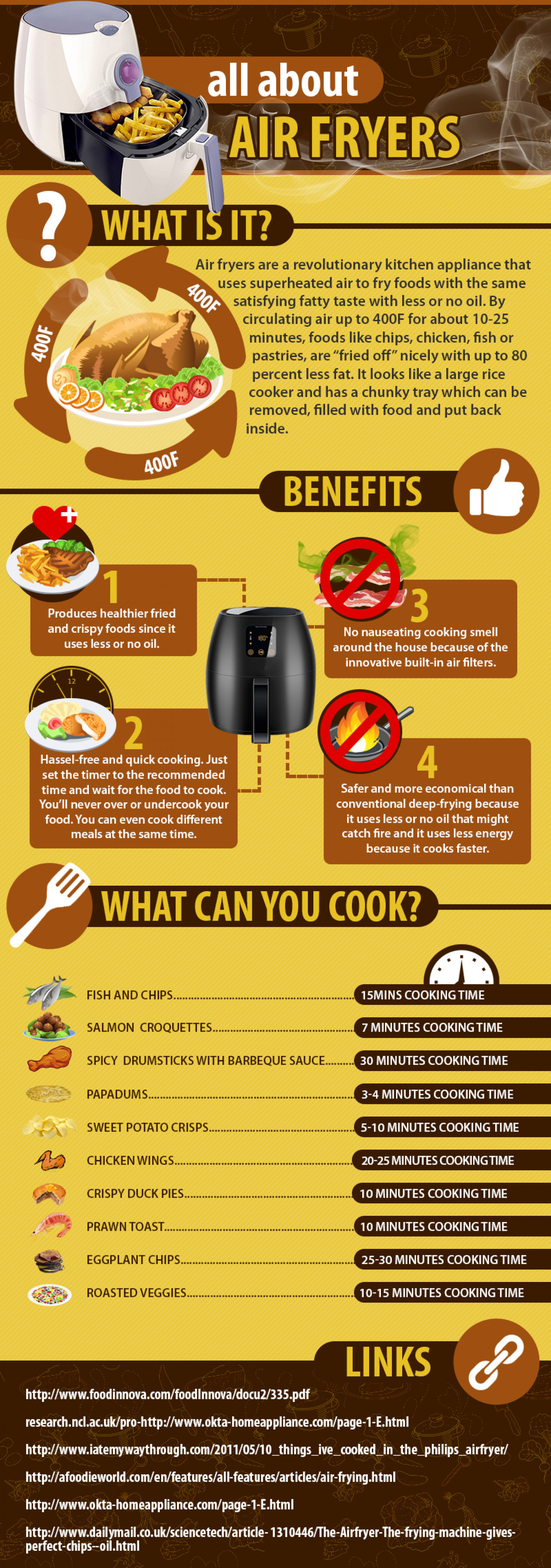 all about Air Fryers Infographic