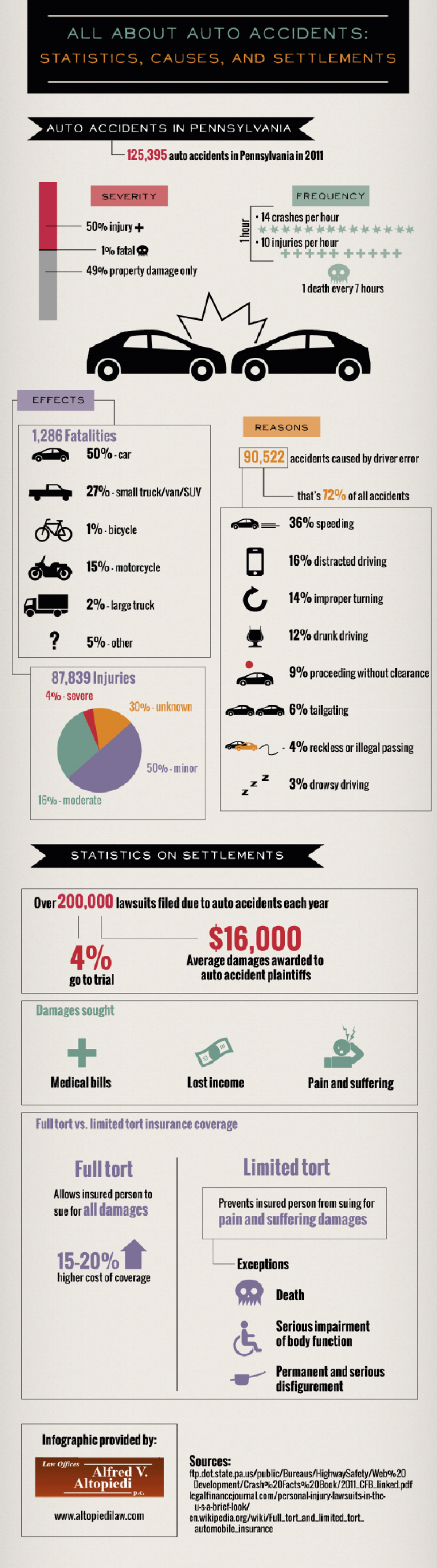 All About Auto Accidents Infographic