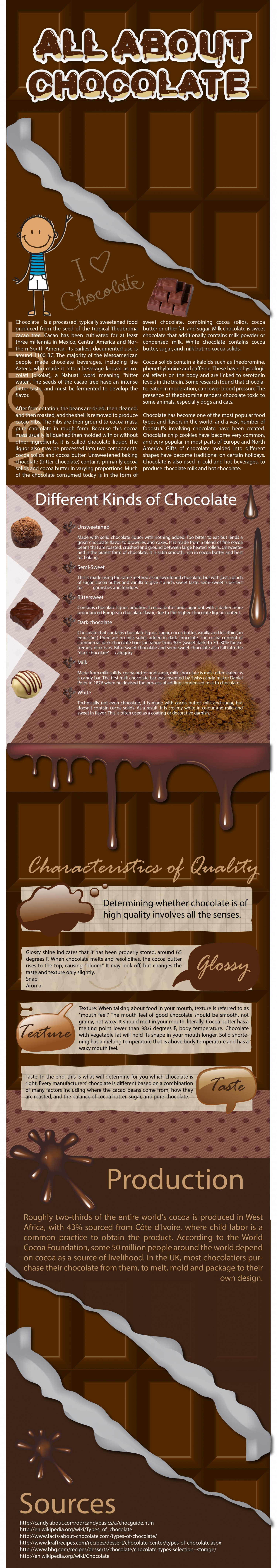 All About Chocalate Infographic