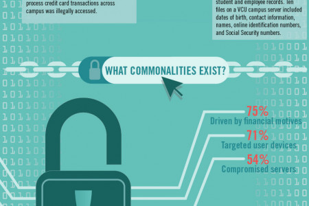 All About Data Breaches Infographic