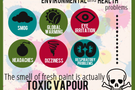 All About Eco-Friendly Painting Infographic