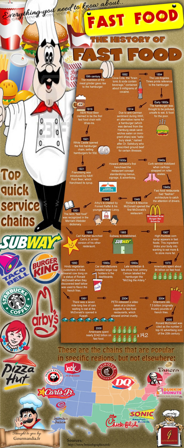 All About Fast Food