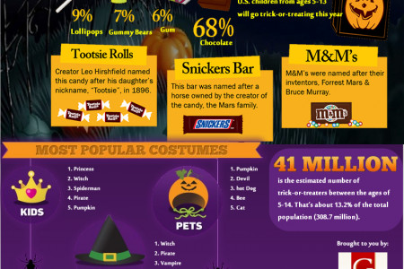 All About Halloween Infographic