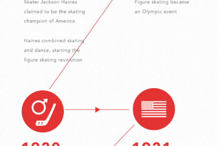 All About Ice Skating Infographic