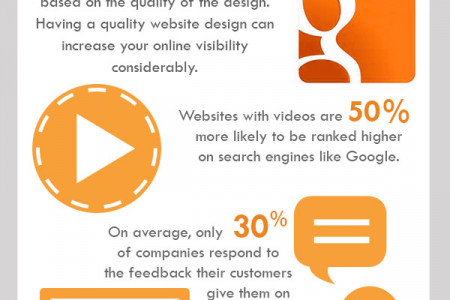 All about Internet Marketing Infographic