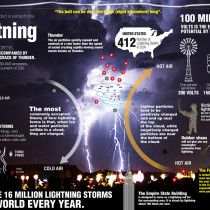 All About Lightning Infographic